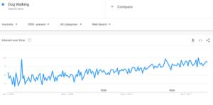Google Trends Dog Walking Results