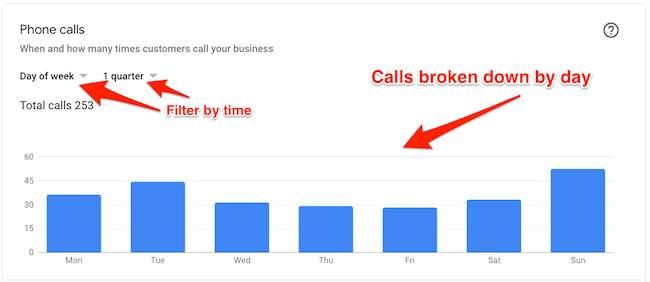 GMB-calls