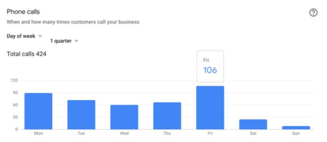 Skindulgence phone call stats
