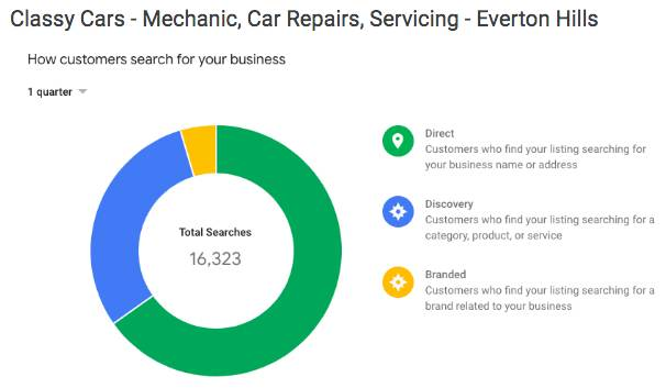 mechanic car repair stats