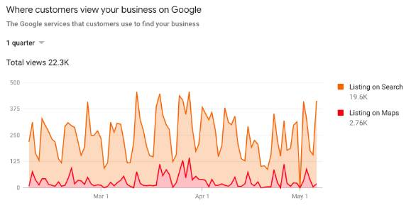 customers view business google chart