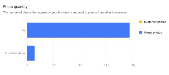 photo quantity statistic