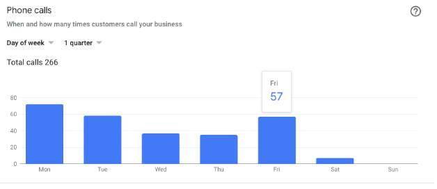 phone calls stats