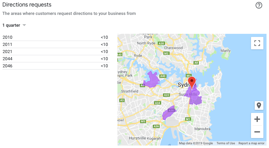 local seo study sydney psychology industry