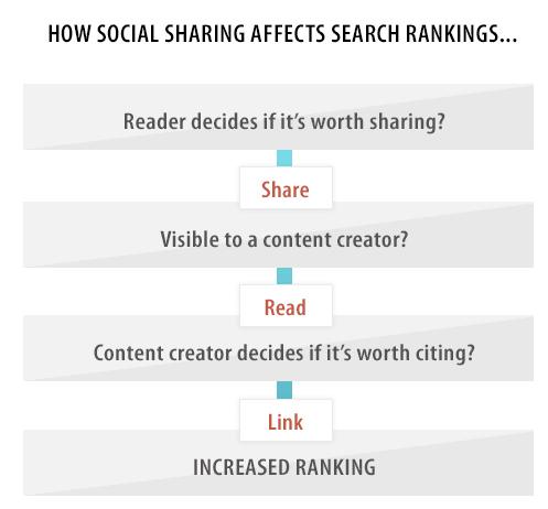 Social-Shares-Chart