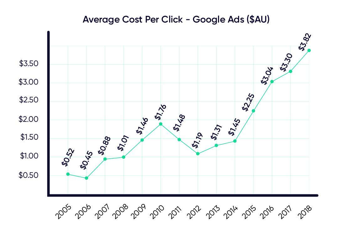 Average-Cost-to-Per-Click-Graphic-compressed