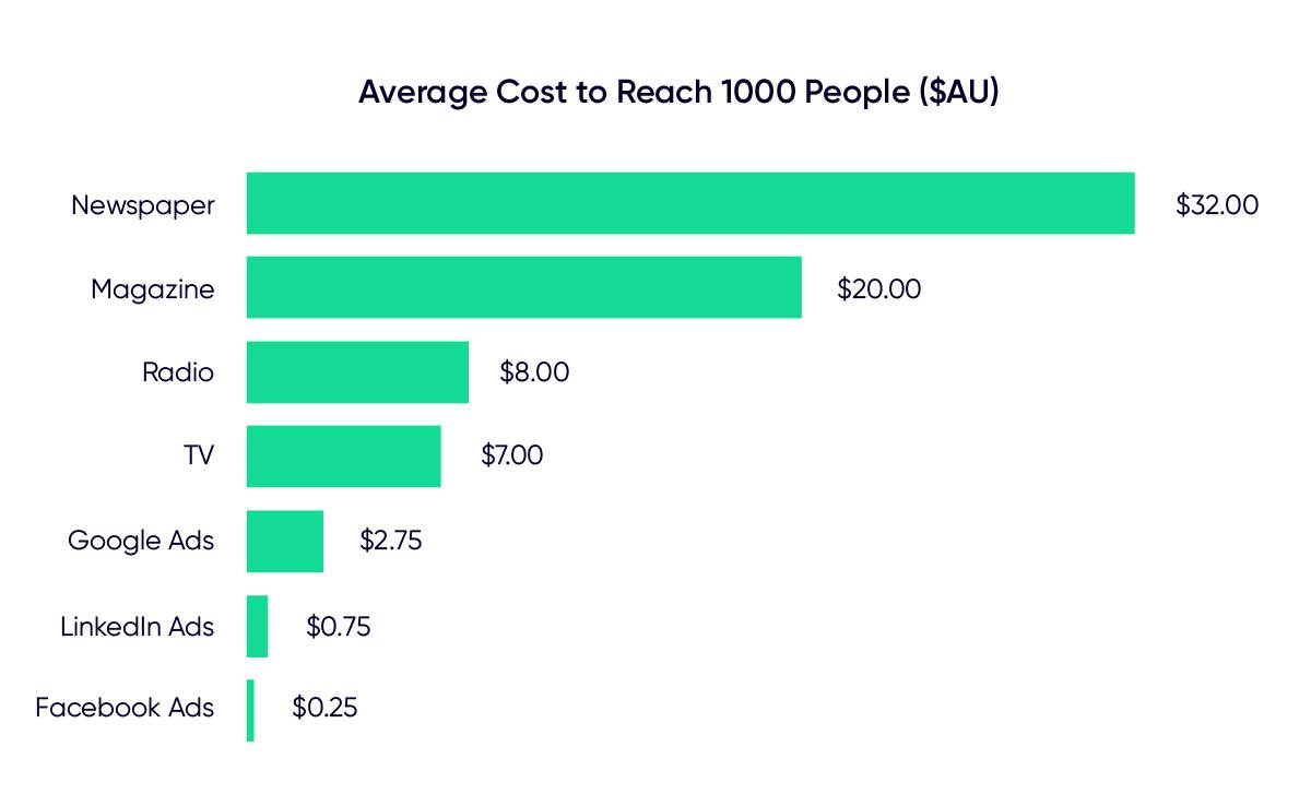 Average-Cost-to-Reach-1000-People-Graphic-compressed