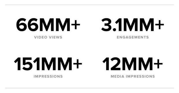 impression stats