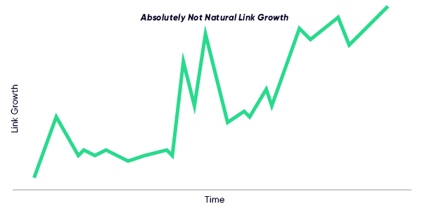 absolutely-not-natural-link-growth