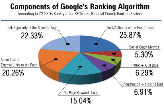 SEO Benefits Ranking Pie Chart