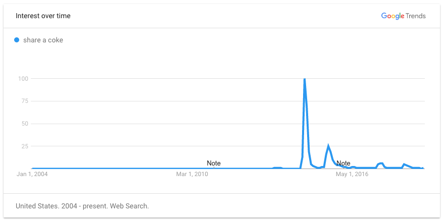 Google Trends data for 'Share a Coke'