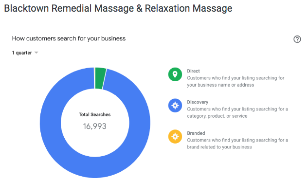Blacktown Remedial Massage GMB listing views