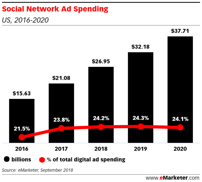 predicted social media ad spend for 2020 5 billion more