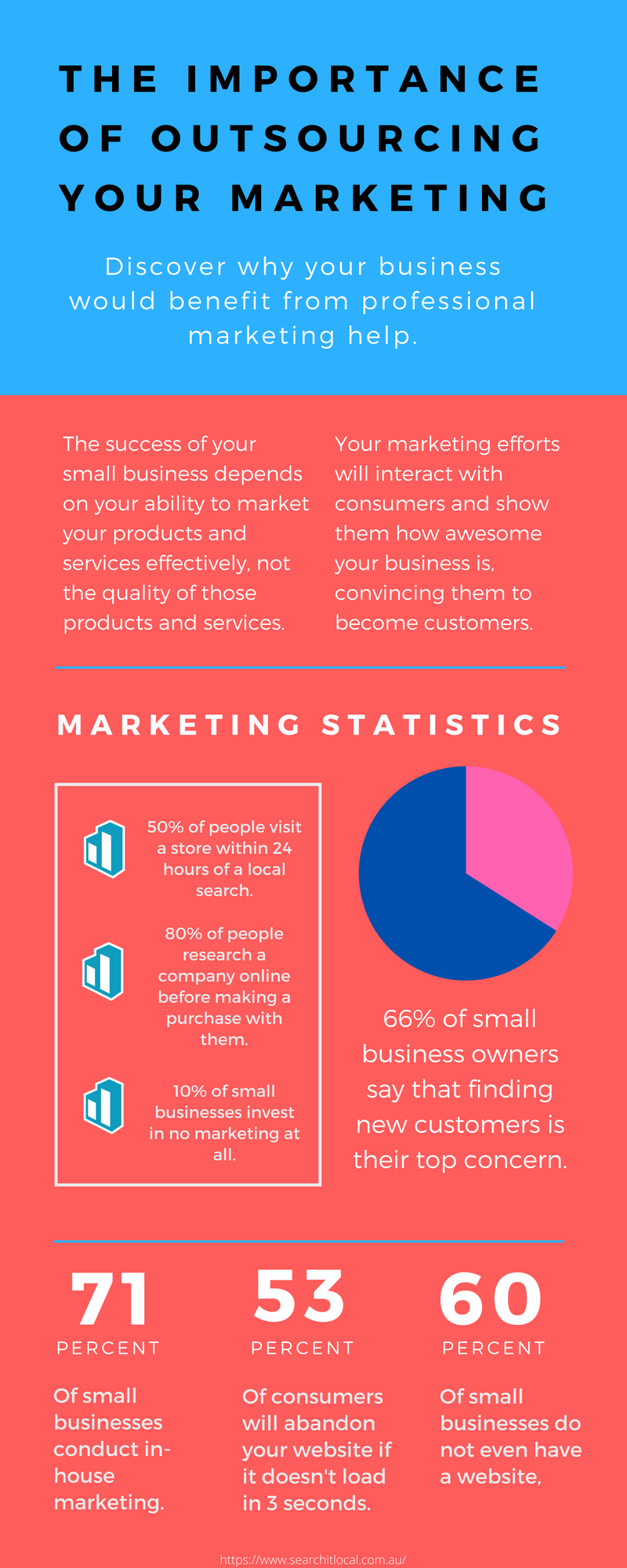why outsourcing marketing is important infographic