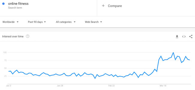 google trends data for online fitness